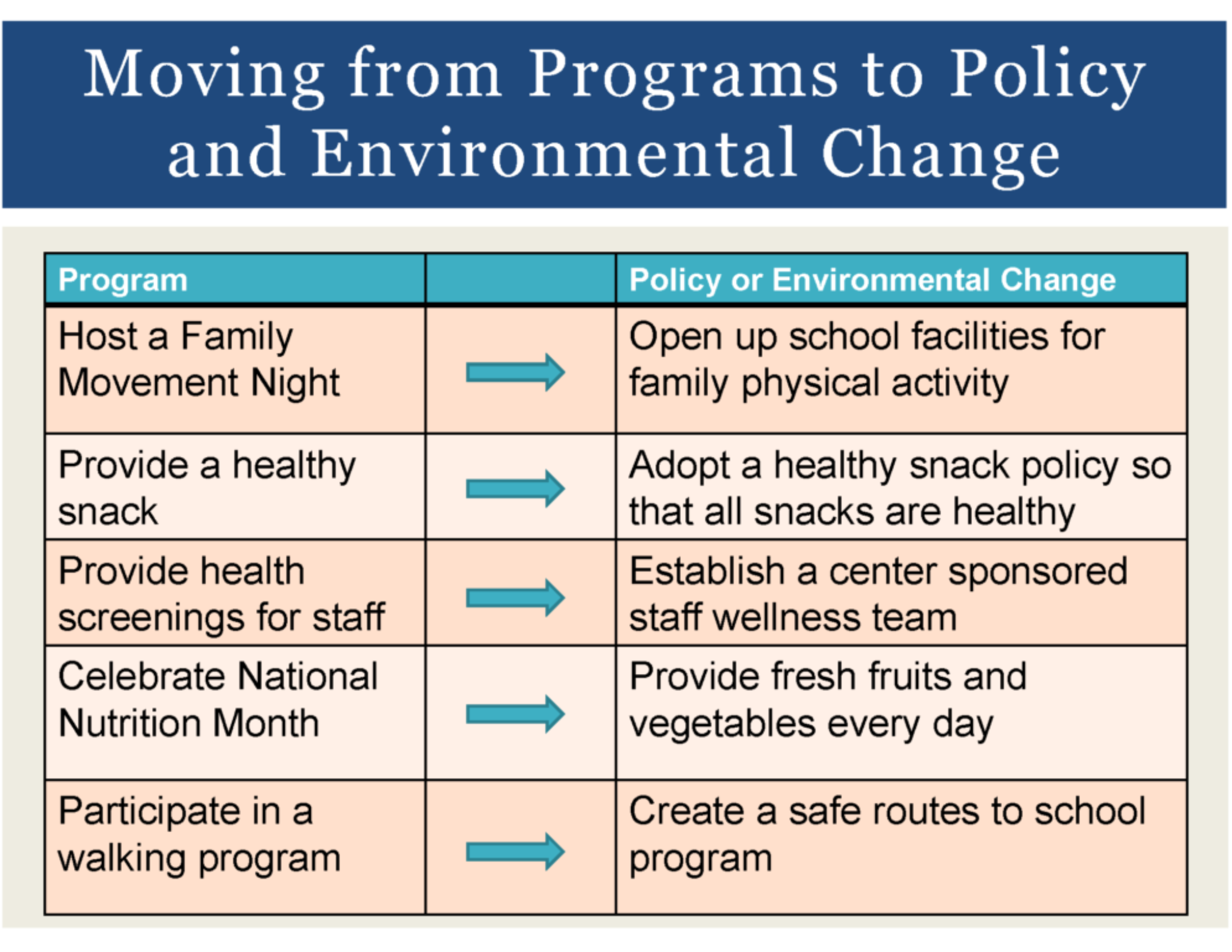 HealthMPowers Program, Policy, Environmental Change Training 8